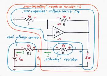If we connect a voltage divider with K = 0.5 between the op-amp output and the inverting input, we will obtain the classical circuit of an op-amp non-inverting amplifier with K = 2. It doubles the voltage VR appearing at the left side of the 'ordinary' resistor R and applies it to its right side. Half the voltage (VR) compensates the voltage drop VR; the rest half (VR) is subtracted from the excitation voltage source VIN. Click to view full-size picture.