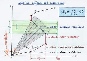 An S-shaped negative differential resistor is actually an 'over-acting' voltage-stable dynamic resistor. Click to view full-size picture.