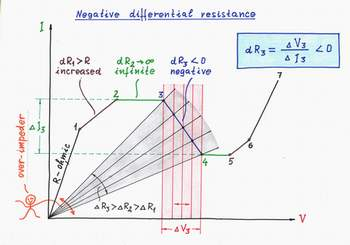 An N-negative differential resistor is actually an 'over-acting' current-stable dynamic resistor. Click to view full-size picture.