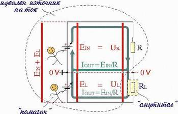 The idea: In order to compensate the power losses in the load, we help the input voltage source EIN with another supplementing voltage source EL. Click on the picture to know more about this idea!