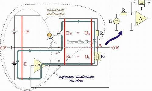 The implementation: The op-amp compensates the power losses in (voltage VL accross) the load by adding  a supplementary voltage EL=VL. Click on the picture to know more about this idea!